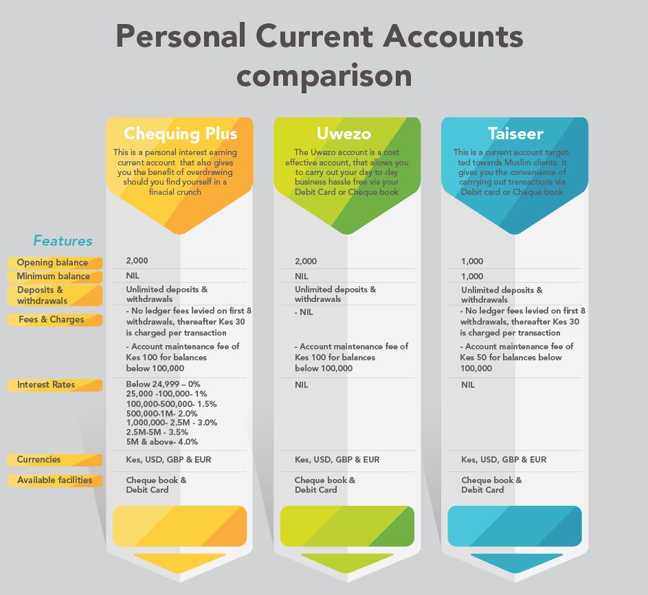 Current Acccount Product Comparison | ABC BANK